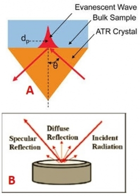 FTIR spectra and diffuse reflectance attenuated (cod. A.2) - APM Srl